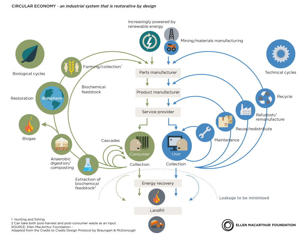 Circular economy diagram_Foundation_Feb2015-01