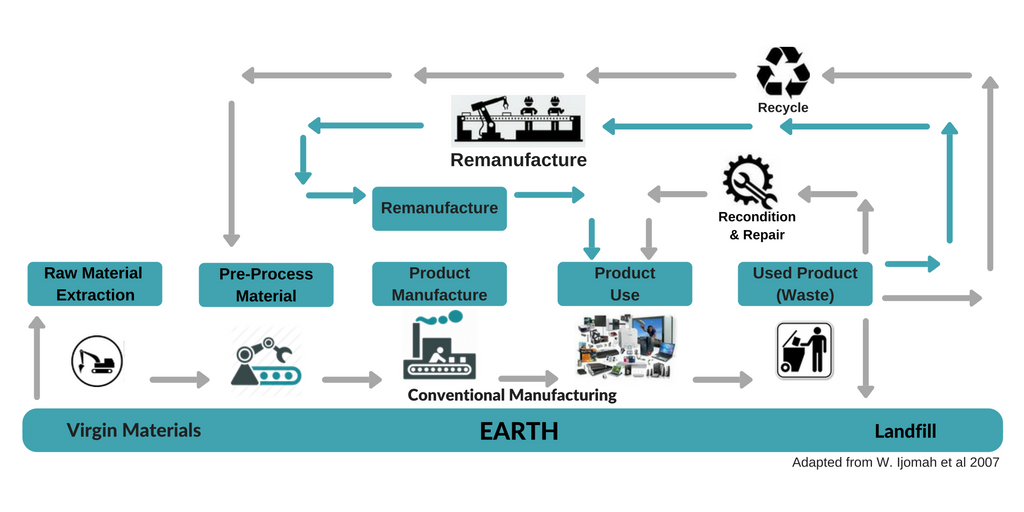 remanufacturing process